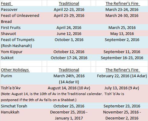 2016 Calendar Craziness!