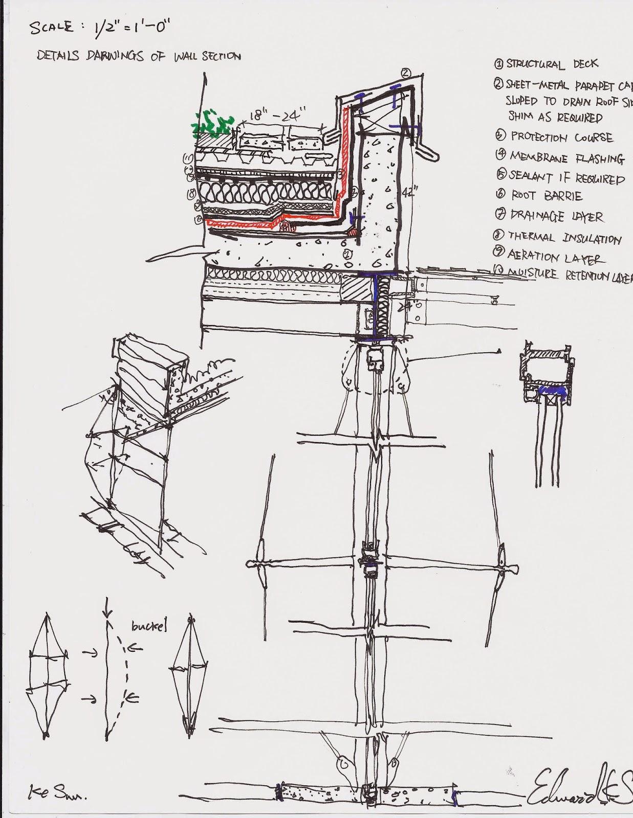 Project 1 california academy of science renzo piano for Piccoli piani energetici efficienti