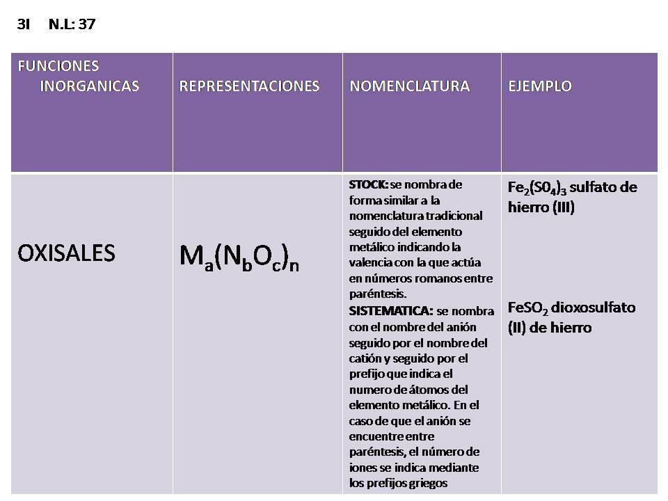 Sacramentos y tabla periodica oxisales nomenclatura oxisales nomenclatura urtaz Gallery