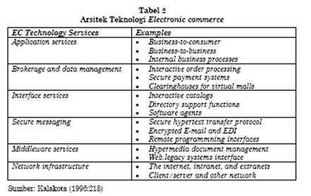 Tugas Mandiri E Commerce