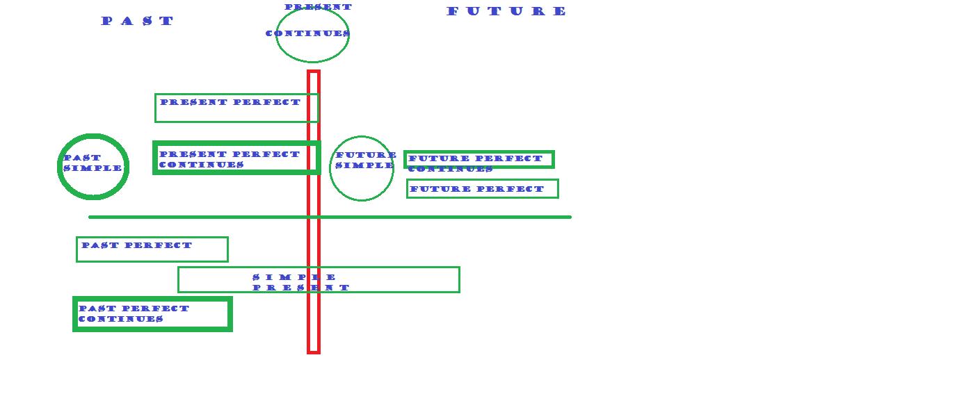 Cara mudah memahami tenses rev english journal fungsi fungsi dari tenses ini dapat digambarkan dengan bagan waktu dibawah ini ccuart Choice Image