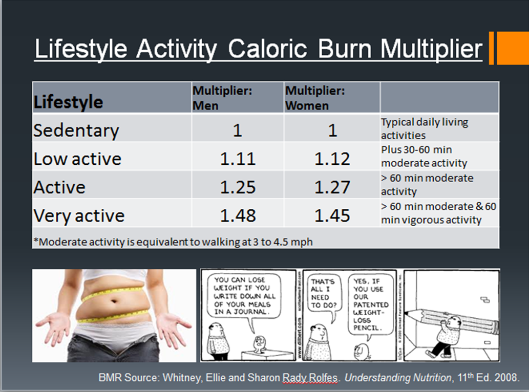how much calories do i burn a day – gezondheid en goede voeding