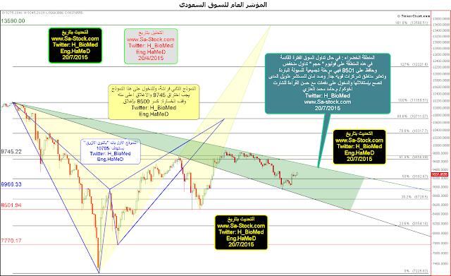 تحليل المؤشر العام لسوق الاسهم السعودية، مناطق دخول مع المستثمر الاجنبي