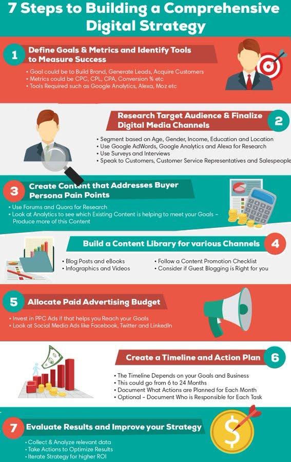 7 steps to building comprehensive #digital strategy