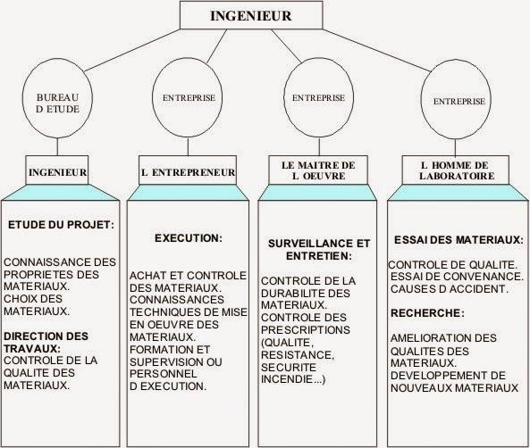 ingénieur-génie-civil