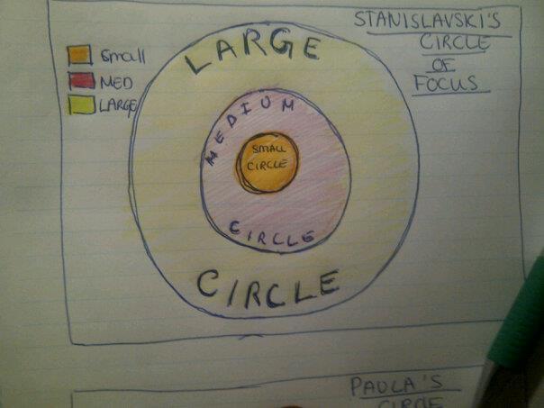 stanislavski circles of attention