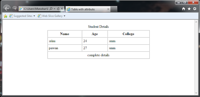 Output screen shows that third row contain only one column for Table td colspan