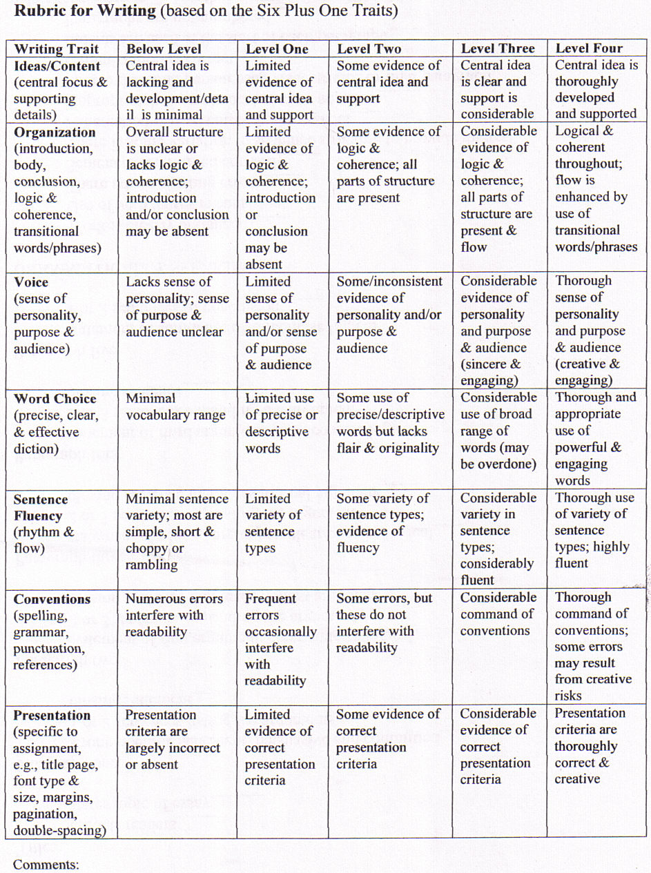 descriptive essay grading rubric