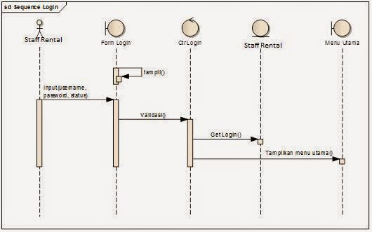 Analisa dan perancangan sistem gambar 311 sequence diagram login staff rental ccuart Gallery