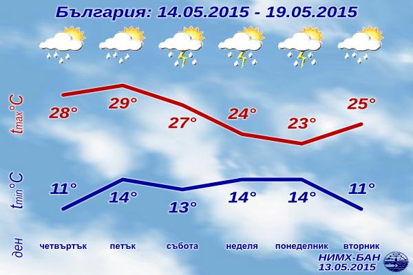 Седмична Прогноза за времето за 14-19 май 2015