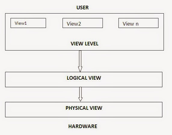 Easy Notes 3 Level Architecture In Dbms Traditional Model