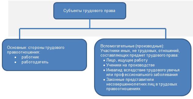 Классификация отношений связанных с трудовыми