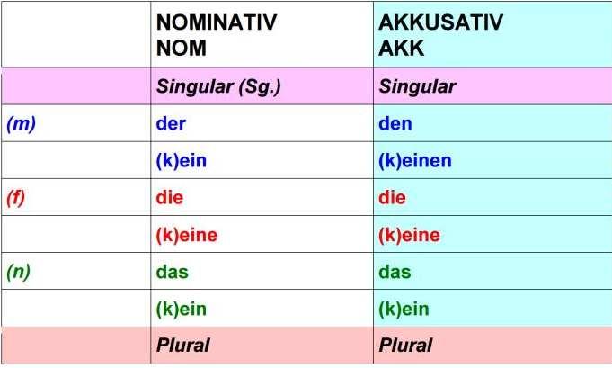 Deutsch i centro de idiomas unterrichtsstunde 15 akkusativ for Nominativ genitiv dativ akkusativ
