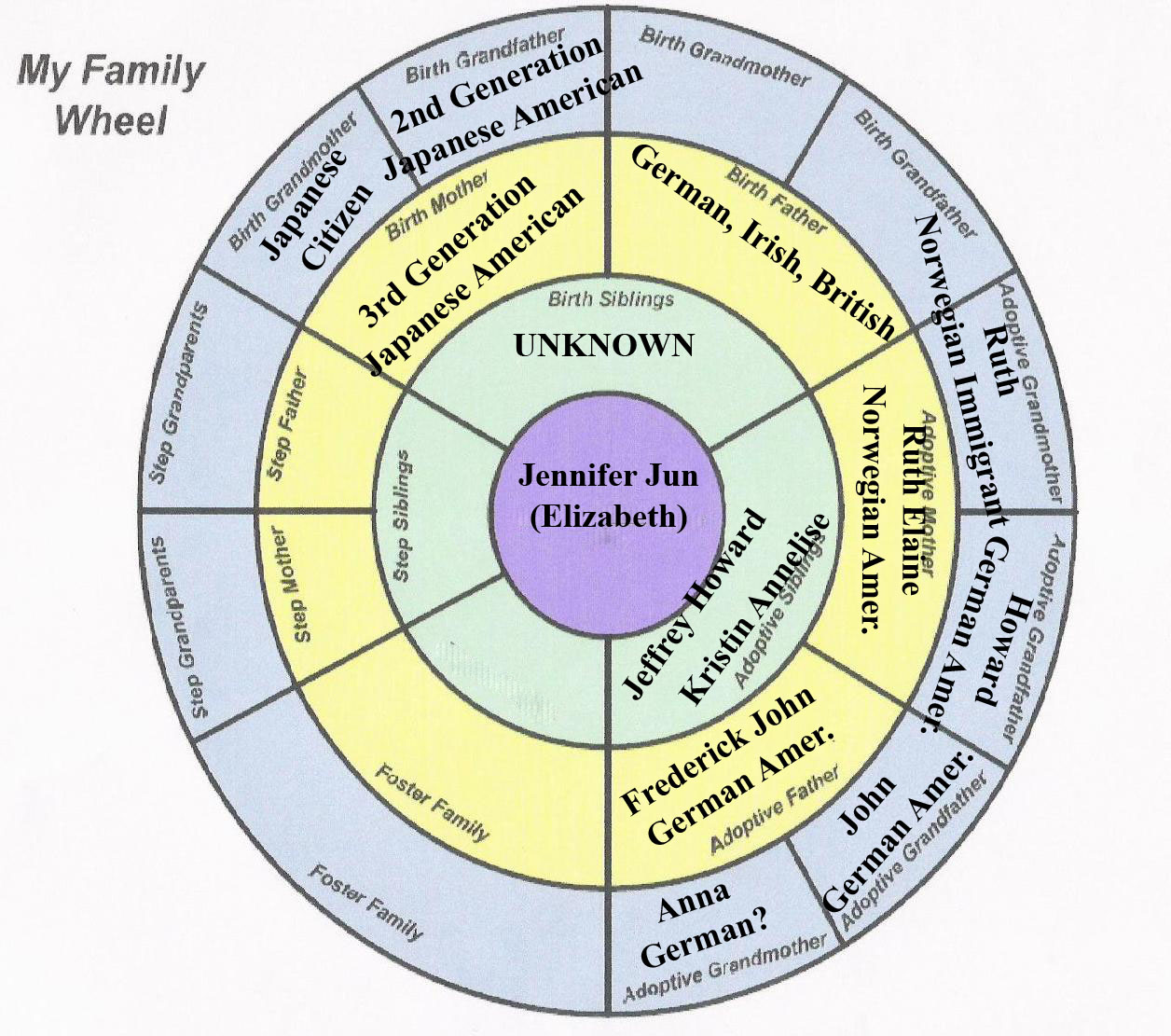 Adoption Fusion No Need For Family Trees