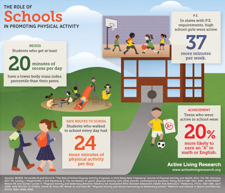 THE ROLE OF SCHOOLS IN PROMOTING PHYSICAL ACTIVITY