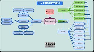 external image LA+PREHISTORIA.+MAPA+CONCEPTUAL+1..png