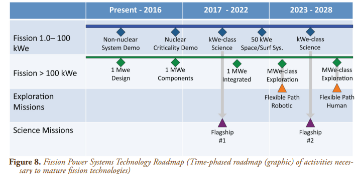 Next Big Future NASA Technology Roadmap for space power – Technology Road Map