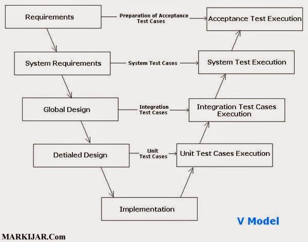 Kelebihan dan kekurangan model proses pada rekayasa perangkat lunak kelebihan v model ccuart Choice Image