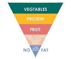 nutrisi dalam makanan jantung