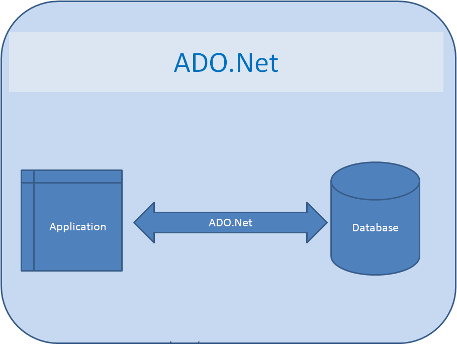 ADO.NET-Tutorial