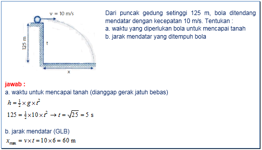 soal gerak parabola instafisika