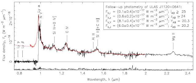 Espectro quasar ULAS J112001.48+064124.3