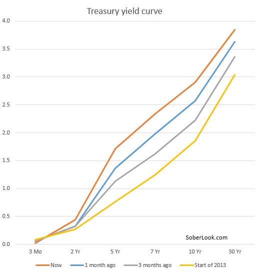 Treasury+yield+curve.PNG