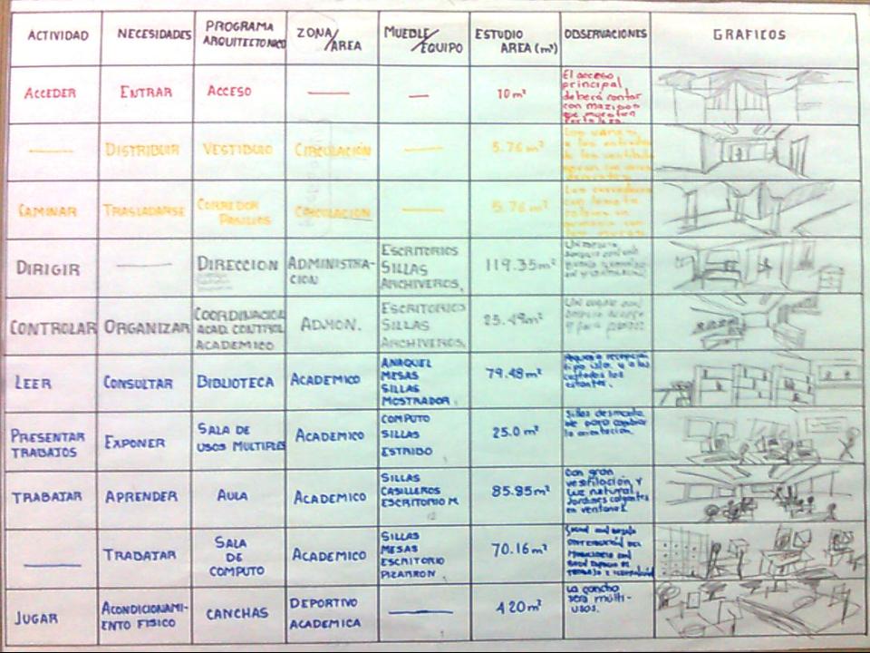 Arquitectura edificacion programa de necesidades este for Ejemplo de programa de necesidades arquitectura