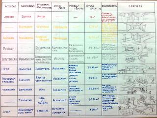 Arquitectura Edificacion Programa De Necesidades Este