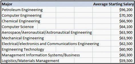 economicss  college degrees   highest starting salaries
