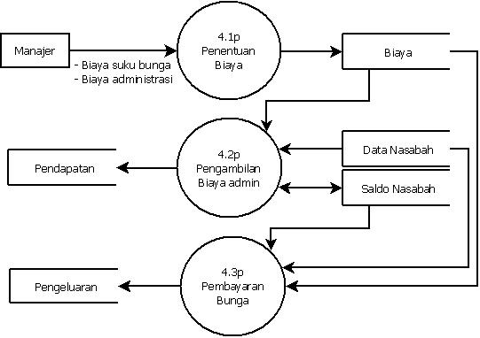 Tugas tugas rpl diagram level 1 proses 4 ccuart Image collections