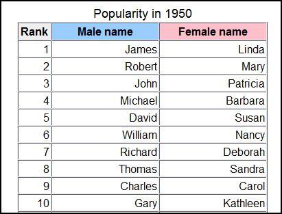 Ghetto names female