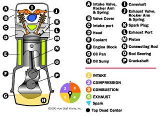 bahan bakar bensin memiliki beberapa komponen utama meliputi