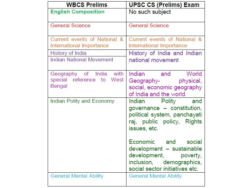 history syllabus of upsc