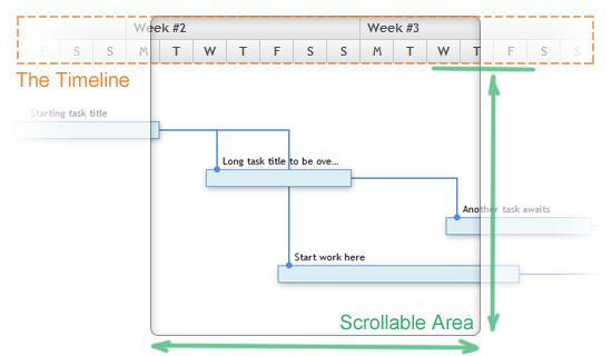 Scrollable HTML Gantt timeline