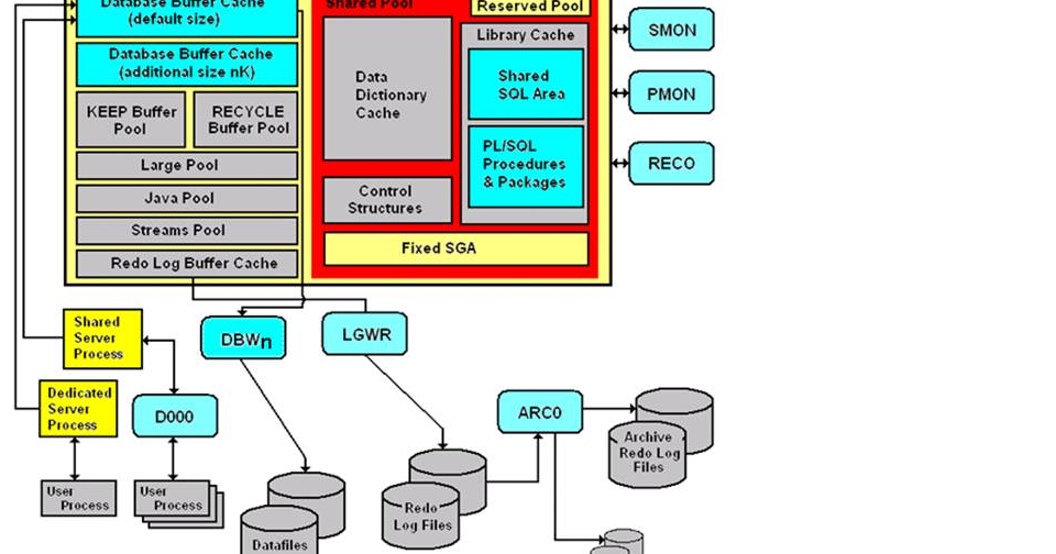 Learn oracle dba oracle architecture for Architecture oracle