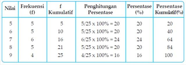Contoh Tabel Distribusi Frekuensi Absolut Tabel 5.6 Distribusi Frekuensi