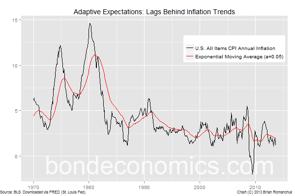 Chart: Adaptive Expectations Lag Behind Inflation Trends