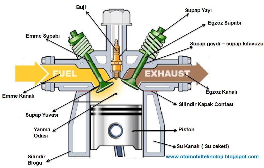 the working principle of engines How does a diesel engine work an internal combustion engine transforms the chemical energy in fuel to mechanical rotational energy diesel engines.