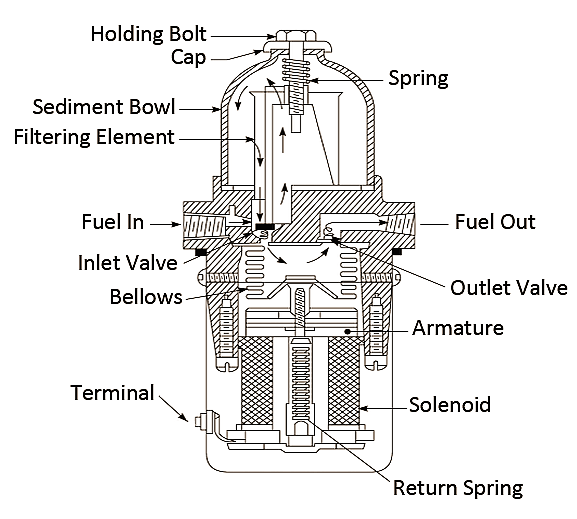 chevy 350 mechanical fuel pump diagram