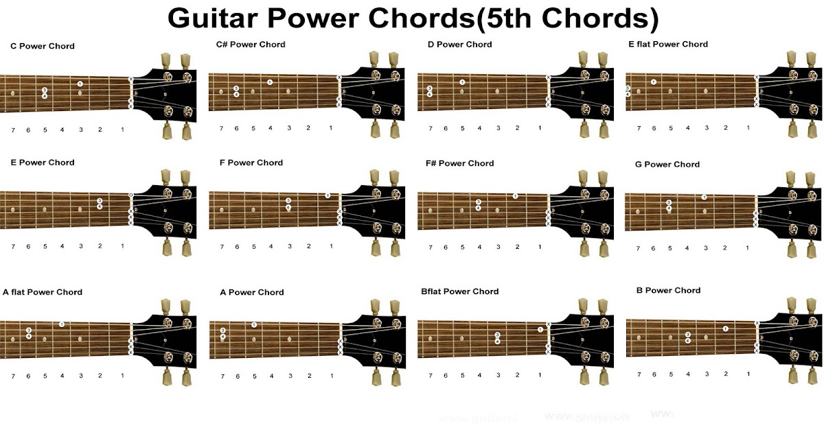 Guitar Lessons: Learning Power Chords Chart (South Shields Guitar ...