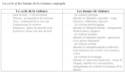 violence psychologique exemple