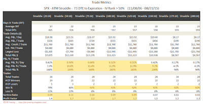 SPX Short Options Straddle Trade Metrics - 73 DTE - IV Rank > 50 - Risk:Reward 10% Exits
