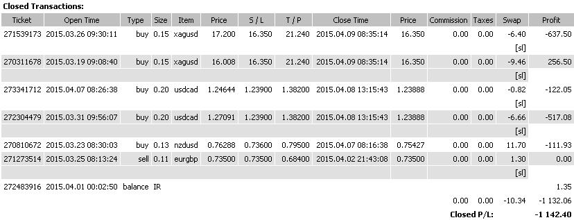 Мониторинг рекомендаций по позиционной торговле на утро 10.04.15.
