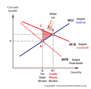 positive and negative externalities The analysis of the market equilibrium model in the conditions of competitive  market and in case of positive and negative externalities shows a suboptimal.