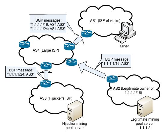BGP Spoofing for BitCoin mining
