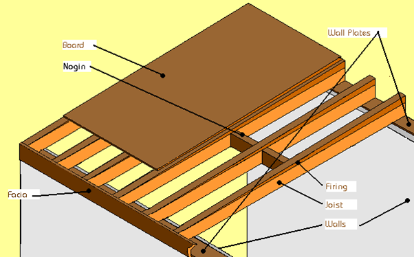 Surveying property flat roofs part 1 different types for Flat roof plan drawing