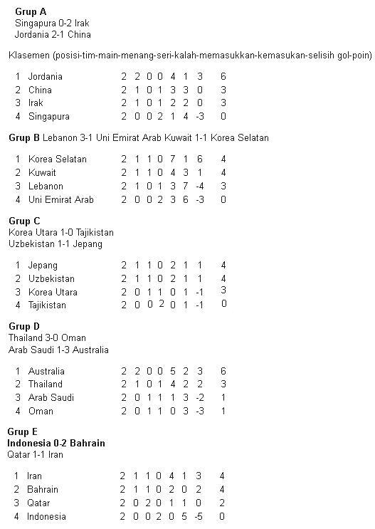Klasemen sementara Pra Piala 2014 Zona Asia