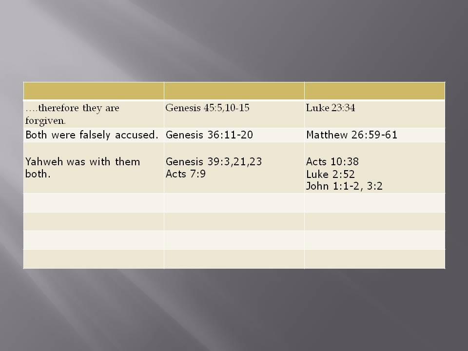 """a comparison of joseph and jesus as a gods master plan Joseph (genesis 37:2-50:26)  among them all, it is in joseph that god most directly fulfills his promise to bless the  joseph was merely """"in"""" his master's."""
