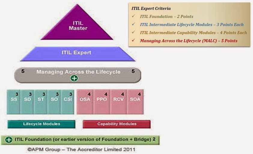 Itil Full Form Cogu Lessecretsdeparis Co